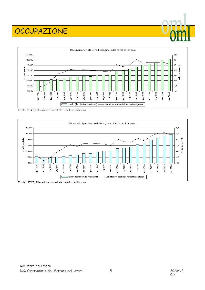 TAVOLE - AVVIAMENTI Ministero del Lavoro D.G. Osservatorio del Mercato del Lavoro 20/04/2014 36