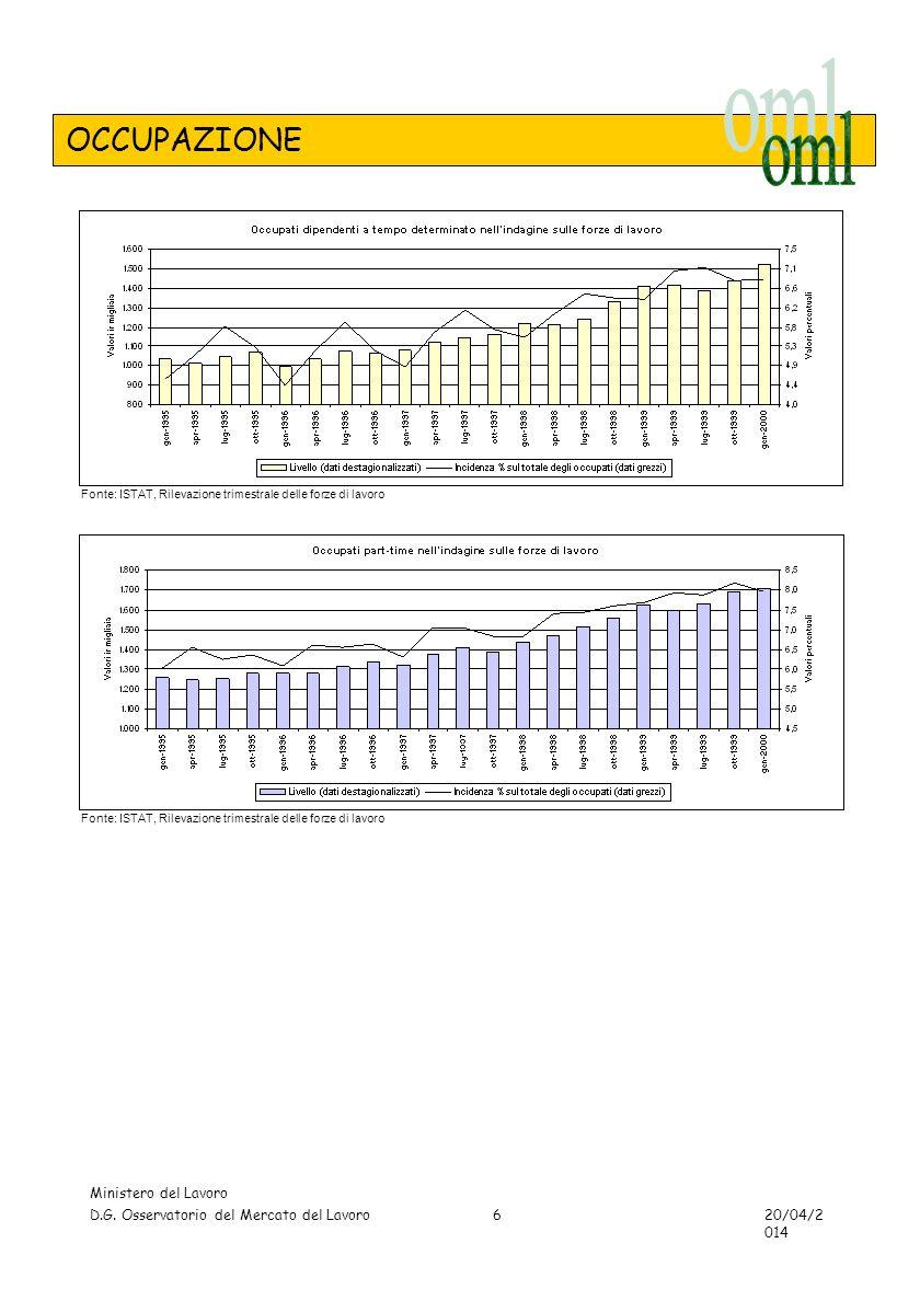 TAVOLE - OCCUPAZIONE Ministero del Lavoro D.G. Osservatorio del Mercato del Lavoro 20/04/2014 17