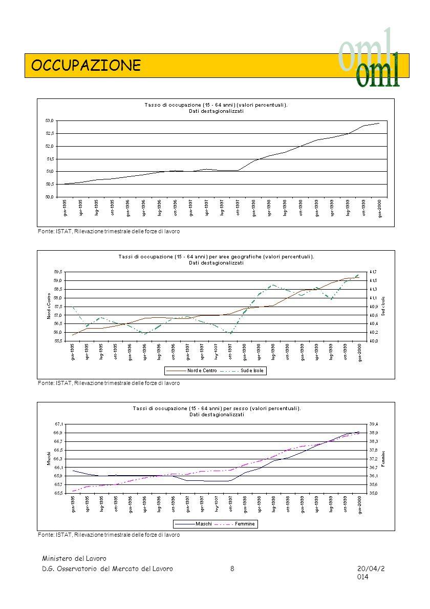 TAVOLE - OCCUPAZIONE Ministero del Lavoro D.G. Osservatorio del Mercato del Lavoro 20/04/2014 19