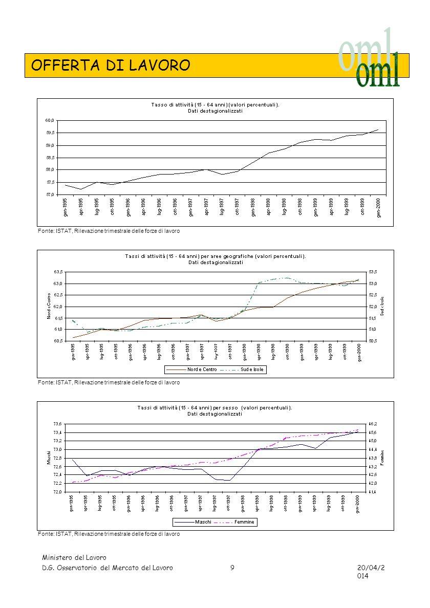 TAVOLE - OCCUPAZIONE Ministero del Lavoro D.G. Osservatorio del Mercato del Lavoro 20/04/2014 20