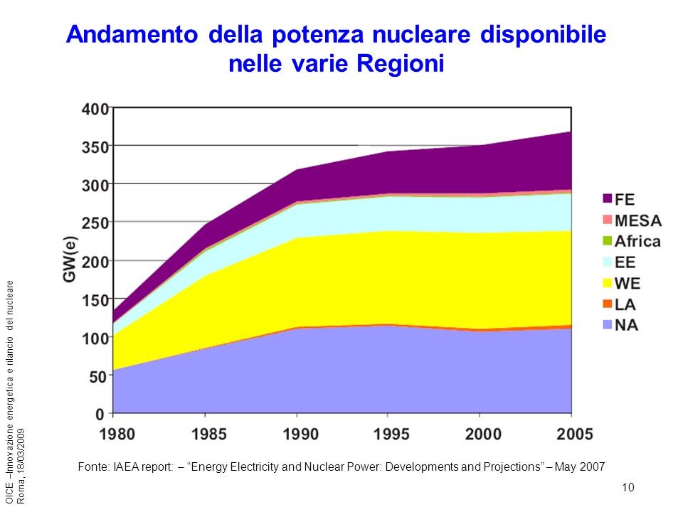 10 OICE –Innovazione energetica e rilancio del nucleare Roma, 18/03/2009 Andamento della potenza nucleare disponibile nelle varie Regioni Fonte: IAEA report: – Energy Electricity and Nuclear Power: Developments and Projections – May 2007