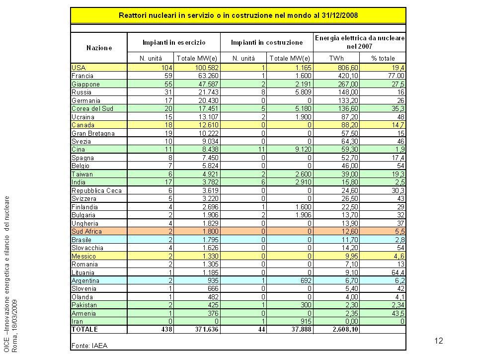 12 OICE –Innovazione energetica e rilancio del nucleare Roma, 18/03/2009