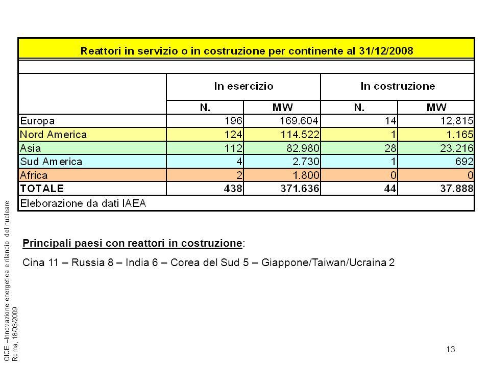 13 OICE –Innovazione energetica e rilancio del nucleare Roma, 18/03/2009 Principali paesi con reattori in costruzione: Cina 11 – Russia 8 – India 6 – Corea del Sud 5 – Giappone/Taiwan/Ucraina 2