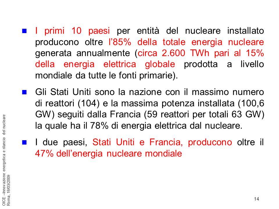 14 OICE –Innovazione energetica e rilancio del nucleare Roma, 18/03/2009 I primi 10 paesi per entità del nucleare installato producono oltre l85% della totale energia nucleare generata annualmente (circa 2.600 TWh pari al 15% della energia elettrica globale prodotta a livello mondiale da tutte le fonti primarie).