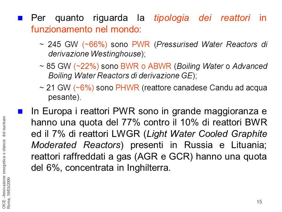 15 OICE –Innovazione energetica e rilancio del nucleare Roma, 18/03/2009 Per quanto riguarda la tipologia dei reattori in funzionamento nel mondo: ~ 245 GW (~66%) sono PWR (Pressurised Water Reactors di derivazione Westinghouse); ~ 85 GW (~22%) sono BWR o ABWR (Boiling Water o Advanced Boiling Water Reactors di derivazione GE); ~ 21 GW (~6%) sono PHWR (reattore canadese Candu ad acqua pesante).