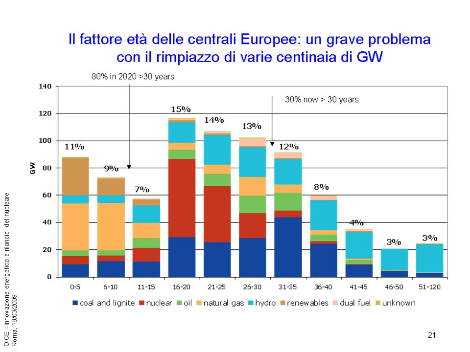 21 OICE –Innovazione energetica e rilancio del nucleare Roma, 18/03/2009