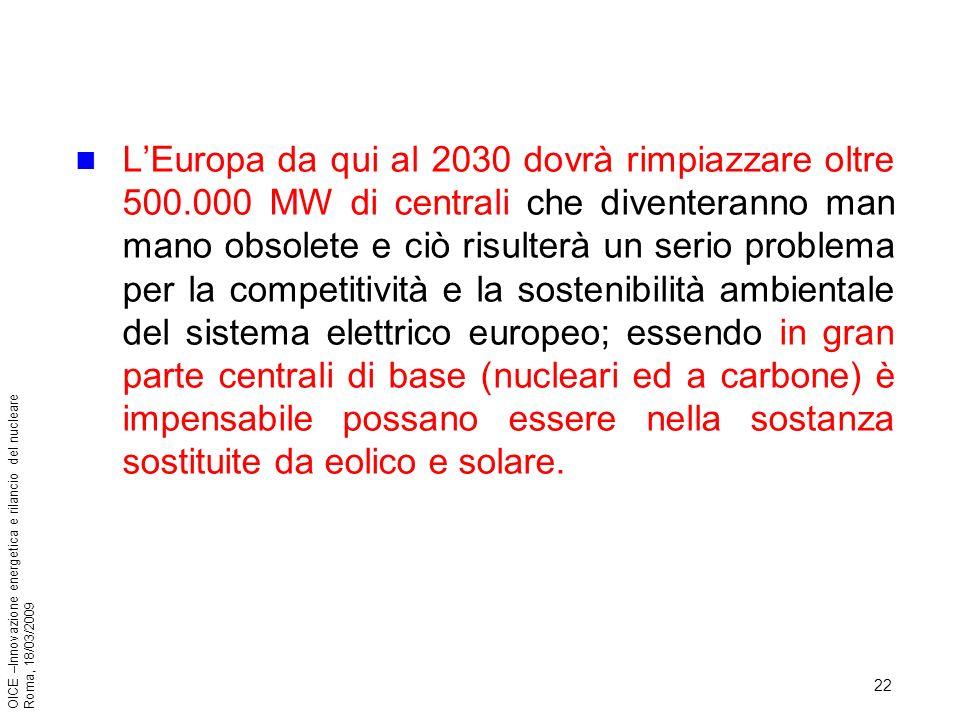 22 OICE –Innovazione energetica e rilancio del nucleare Roma, 18/03/2009 LEuropa da qui al 2030 dovrà rimpiazzare oltre 500.000 MW di centrali che diventeranno man mano obsolete e ciò risulterà un serio problema per la competitività e la sostenibilità ambientale del sistema elettrico europeo; essendo in gran parte centrali di base (nucleari ed a carbone) è impensabile possano essere nella sostanza sostituite da eolico e solare.
