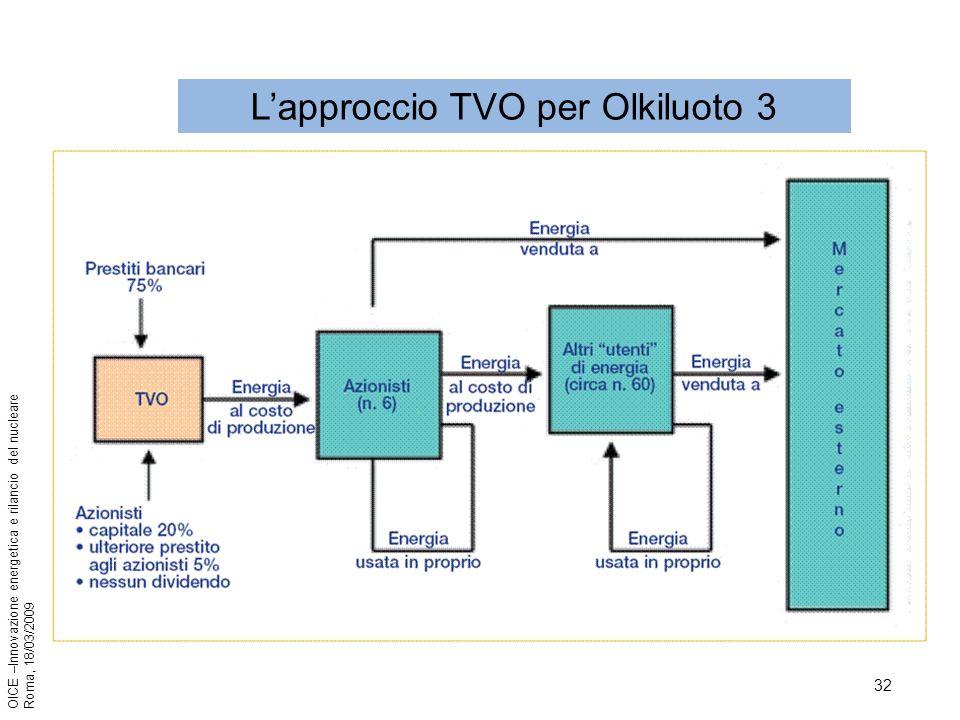 32 OICE –Innovazione energetica e rilancio del nucleare Roma, 18/03/2009 Lapproccio TVO per Olkiluoto 3