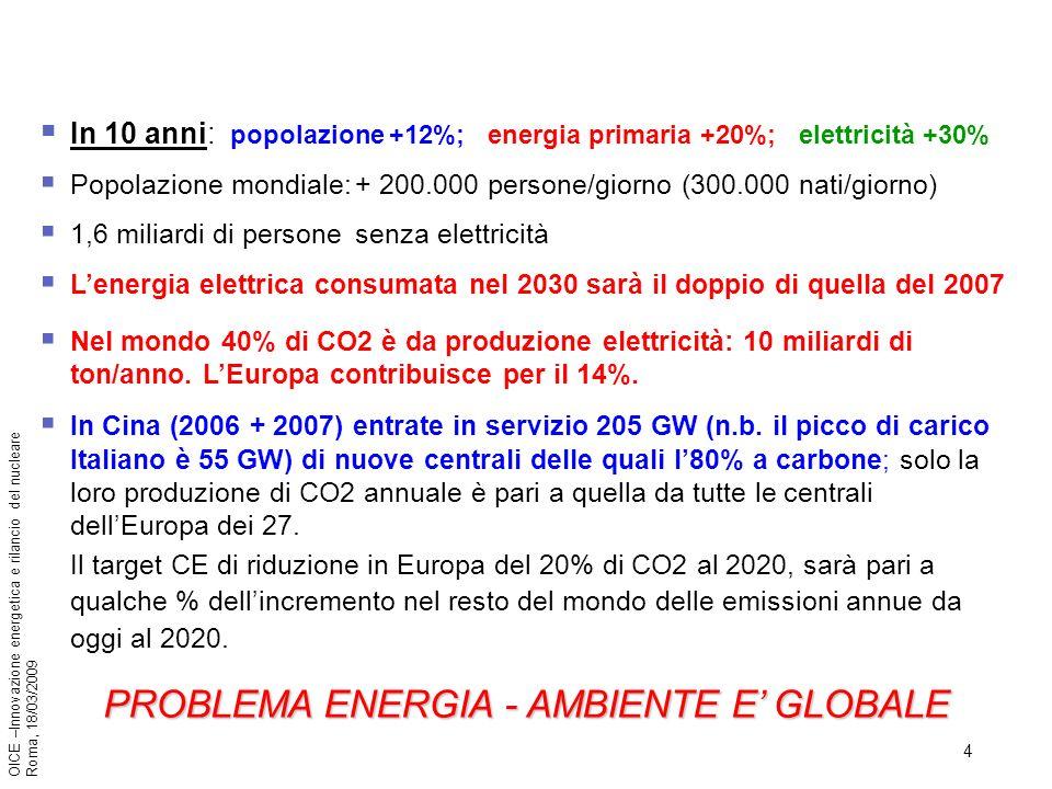 4 OICE –Innovazione energetica e rilancio del nucleare Roma, 18/03/2009 In 10 anni: popolazione +12%; energia primaria +20%; elettricità +30% Popolazione mondiale:+ 200.000 persone/giorno (300.000 nati/giorno) 1,6 miliardi di personesenza elettricità Lenergia elettrica consumata nel 2030 sarà il doppio di quella del 2007 Nel mondo 40% di CO2 è da produzione elettricità: 10 miliardi di ton/anno.