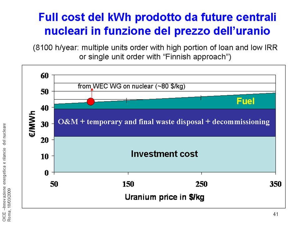 41 OICE –Innovazione energetica e rilancio del nucleare Roma, 18/03/2009