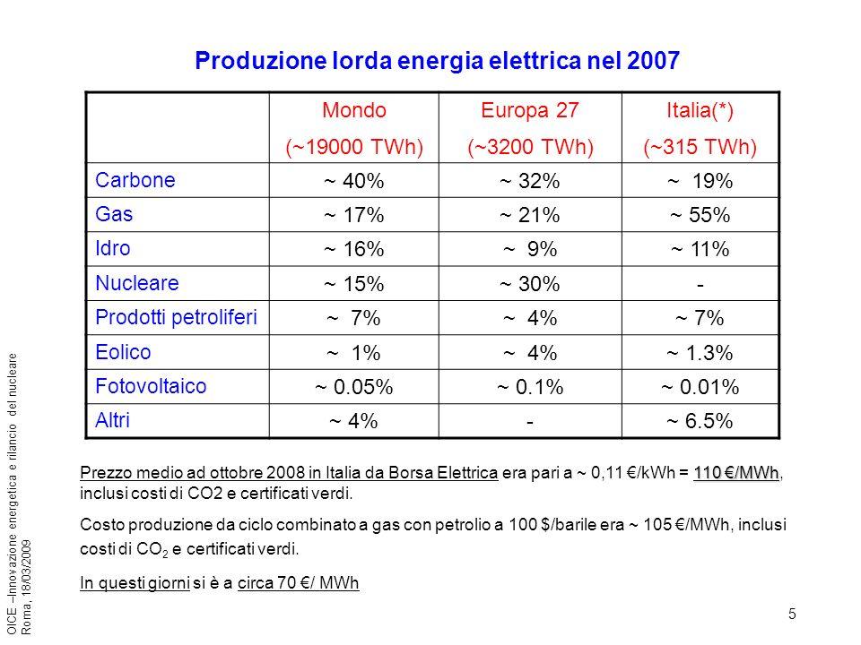 5 OICE –Innovazione energetica e rilancio del nucleare Roma, 18/03/2009 110 /MWh Prezzo medio ad ottobre 2008 in Italia da Borsa Elettrica era pari a ~ 0,11 /kWh = 110 /MWh, inclusi costi di CO2 e certificati verdi.