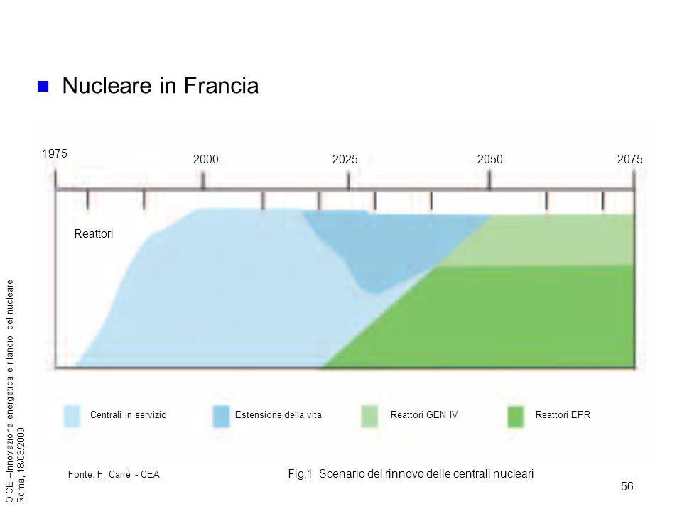 56 OICE –Innovazione energetica e rilancio del nucleare Roma, 18/03/2009 Nucleare in Francia Centrali in servizioEstensione della vitaReattori GEN IVReattori EPR Fonte: F.