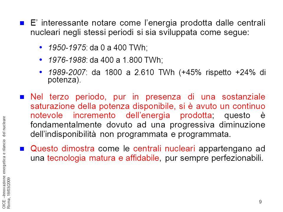 9 OICE –Innovazione energetica e rilancio del nucleare Roma, 18/03/2009 E interessante notare come lenergia prodotta dalle centrali nucleari negli stessi periodi si sia sviluppata come segue: 1950-1975: da 0 a 400 TWh; 1976-1988: da 400 a 1.800 TWh; 1989-2007: da 1800 a 2.610 TWh (+45% rispetto +24% di potenza).