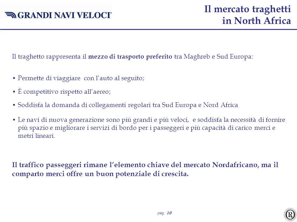 pag. 10 Il traghetto rappresenta il mezzo di trasporto preferito tra Maghreb e Sud Europa: Permette di viaggiare con lauto al seguito; È competitivo r