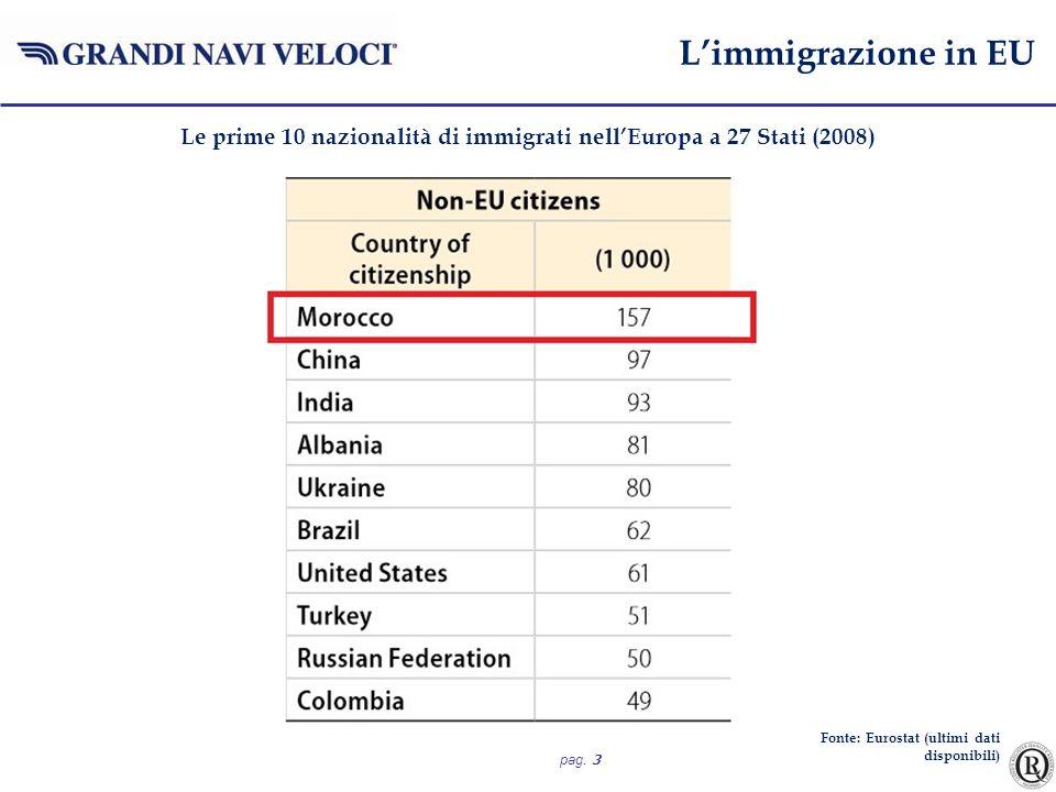 pag. 3 Limmigrazione in EU Le prime 10 nazionalità di immigrati nellEuropa a 27 Stati (2008) Fonte: Eurostat (ultimi dati disponibili)