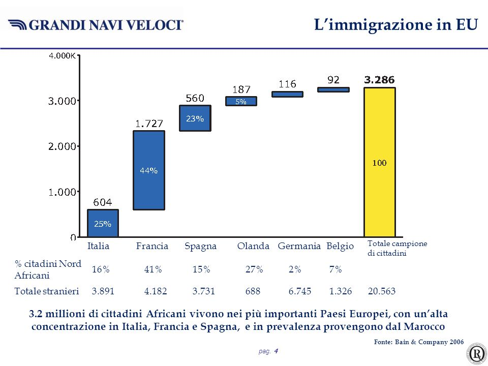 pag. 4 3.2 millioni di cittadini Africani vivono nei più importanti Paesi Europei, con unalta concentrazione in Italia, Francia e Spagna, e in prevale