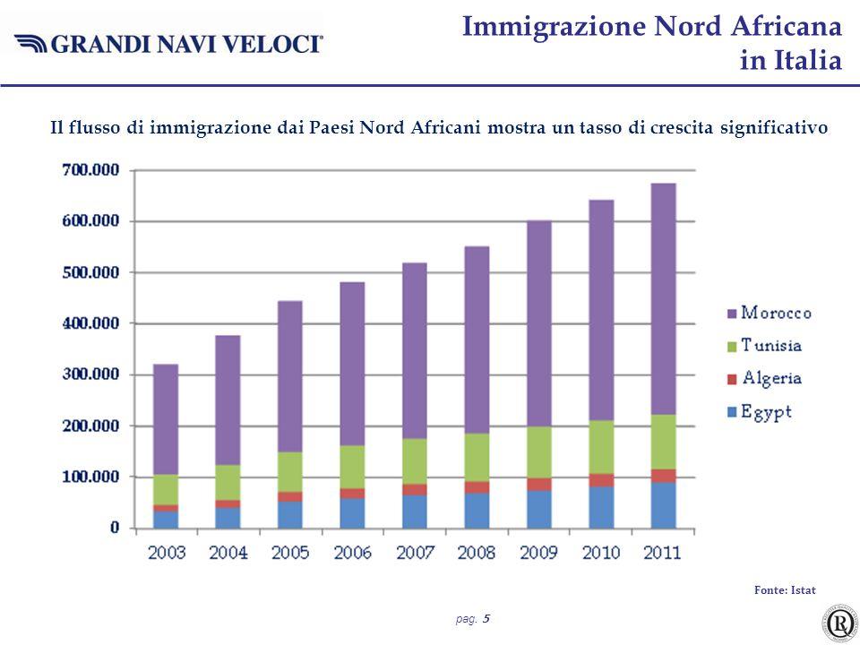 pag. 5 Il flusso di immigrazione dai Paesi Nord Africani mostra un tasso di crescita significativo Fonte: Istat Immigrazione Nord Africana in Italia