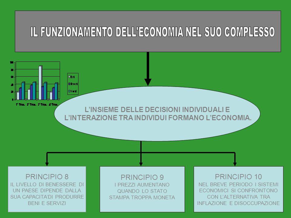 Istituzioni di economia LINSIEME DELLE DECISIONI INDIVIDUALI E LINTERAZIONE TRA INDIVIDUI FORMANO LECONOMIA.
