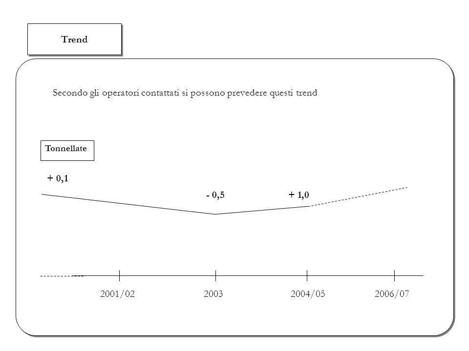 Trend Secondo gli operatori contattati si possono prevedere questi trend + 0,1 Tonnellate 2001/0220032004/052006/07 - 0,5+ 1,0