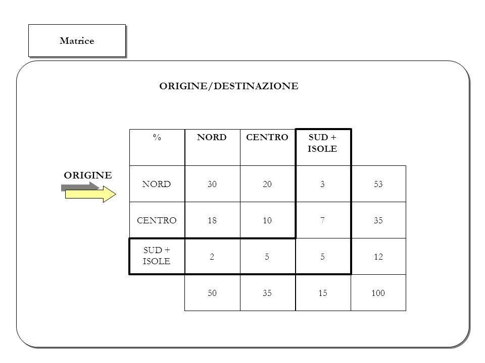 Matrice ORIGINE/DESTINAZIONE %NORDCENTROSUD + ISOLE NORD3020353CENTRO1810735 SUD + ISOLE 25512 503515100 ORIGINE