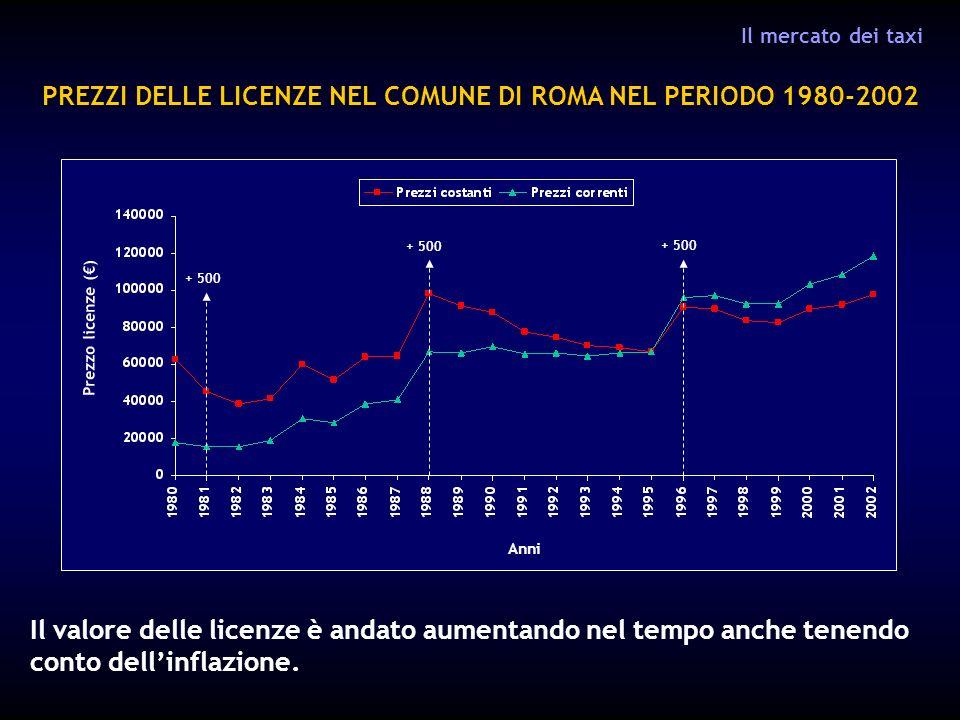 PREZZI DELLE LICENZE NEL COMUNE DI ROMA NEL PERIODO 1980-2002 Il mercato dei taxi Anni Prezzo licenze () + 500 Il valore delle licenze è andato aumentando nel tempo anche tenendo conto dellinflazione.