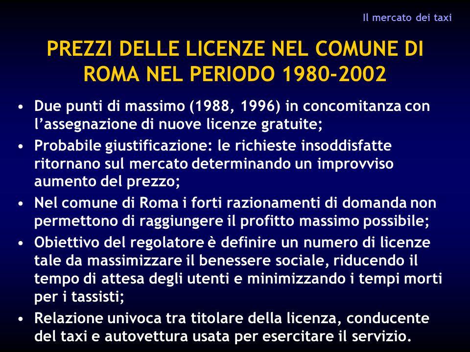 PREZZI DELLE LICENZE NEL COMUNE DI ROMA NEL PERIODO 1980-2002 Due punti di massimo (1988, 1996) in concomitanza con lassegnazione di nuove licenze gratuite; Probabile giustificazione: le richieste insoddisfatte ritornano sul mercato determinando un improvviso aumento del prezzo; Nel comune di Roma i forti razionamenti di domanda non permettono di raggiungere il profitto massimo possibile; Obiettivo del regolatore è definire un numero di licenze tale da massimizzare il benessere sociale, riducendo il tempo di attesa degli utenti e minimizzando i tempi morti per i tassisti; Relazione univoca tra titolare della licenza, conducente del taxi e autovettura usata per esercitare il servizio.