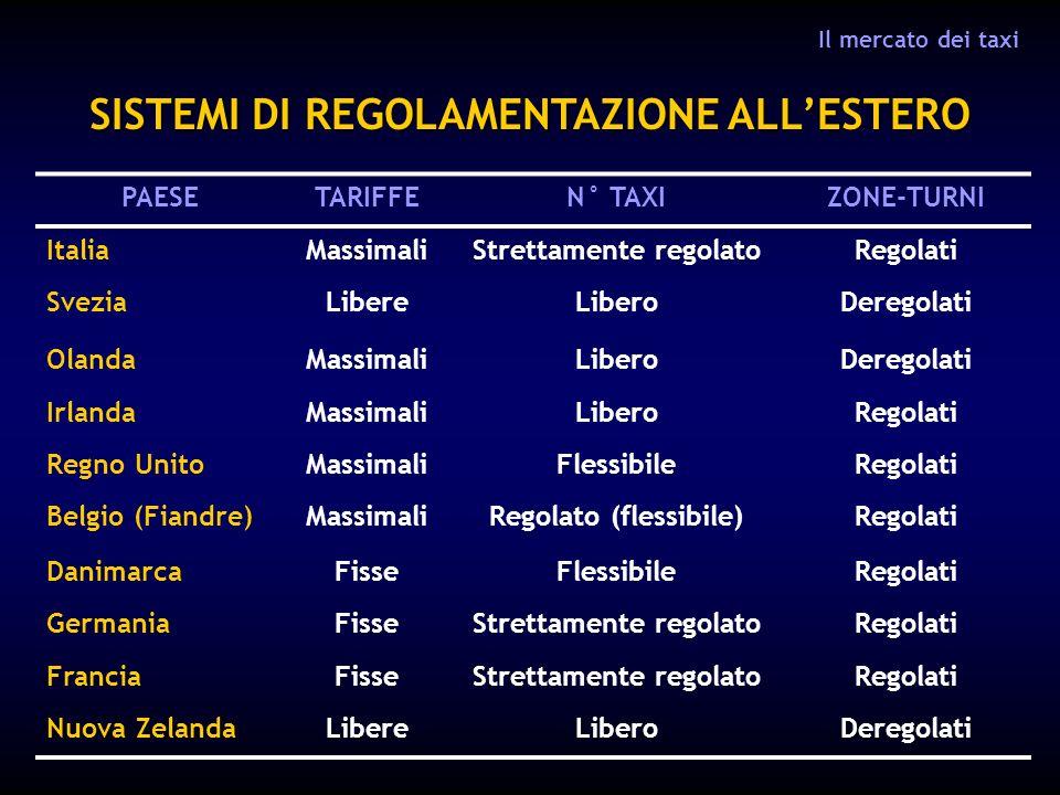 SISTEMI DI REGOLAMENTAZIONE ALLESTERO PAESETARIFFEN° TAXIZONE-TURNI ItaliaMassimaliStrettamente regolatoRegolati SveziaLibereLiberoDeregolati OlandaMa