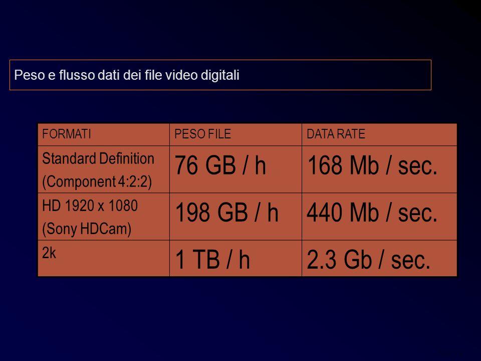 Post 14 Peso e flusso dati dei file video digitali FORMATIPESO FILEDATA RATE Standard Definition (Component 4:2:2) 76 GB / h168 Mb / sec. HD 1920 x 10