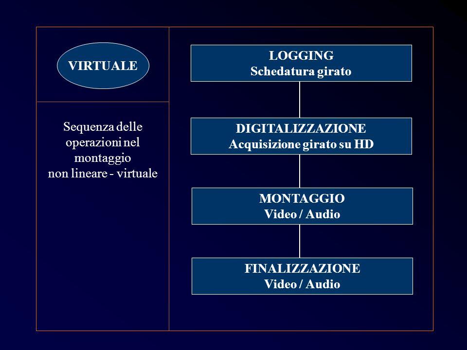 LOGGING Schedatura girato Sequenza delle operazioni nel montaggio non lineare - virtuale DIGITALIZZAZIONE Acquisizione girato su HD MONTAGGIO Video /