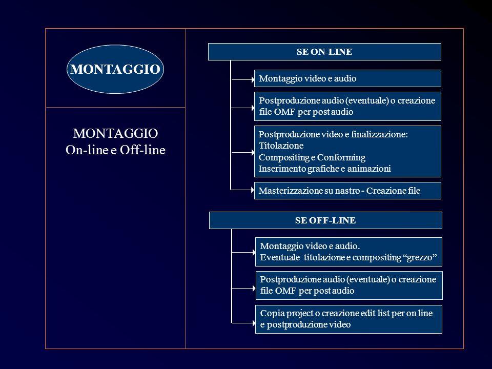 SE ON-LINE MONTAGGIO On-line e Off-line Montaggio video e audio Postproduzione audio (eventuale) o creazione file OMF per post audio Postproduzione vi