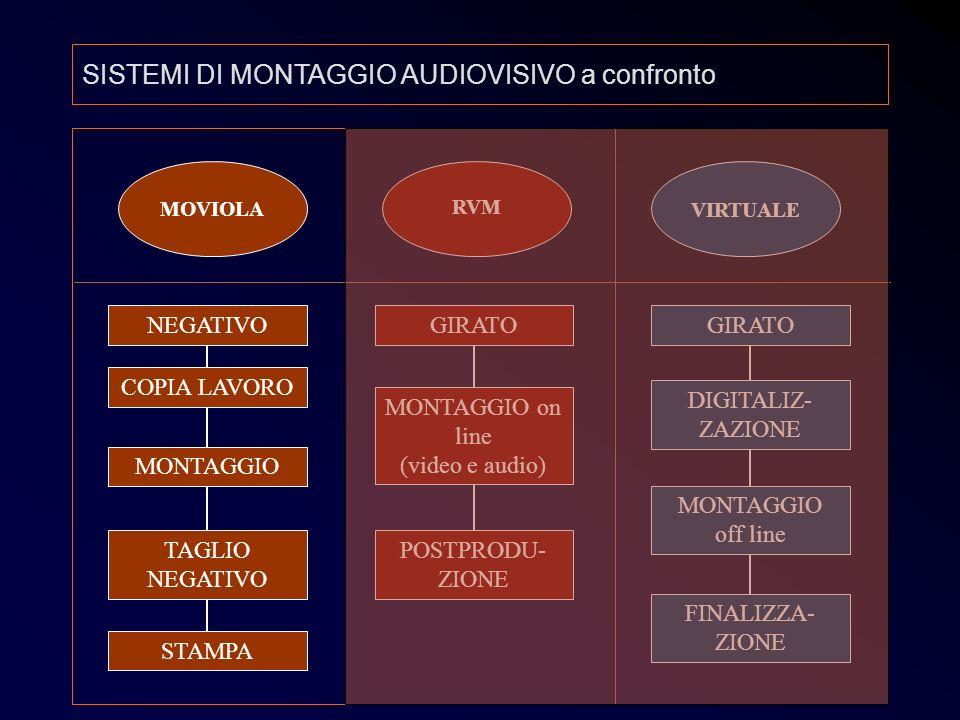 Post 3 MOVIOLA RVM VIRTUALE NEGATIVO COPIA LAVORO TAGLIO NEGATIVO MONTAGGIO STAMPA GIRATO MONTAGGIO on line (video e audio) POSTPRODU- ZIONE GIRATO DI