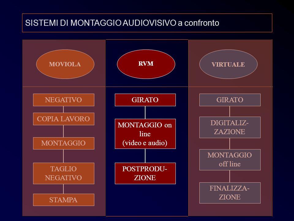 Post 5 MOVIOLA RVM VIRTUALE NEGATIVO COPIA LAVORO TAGLIO NEGATIVO MONTAGGIO STAMPA GIRATO MONTAGGIO on line (video e audio) POSTPRODU- ZIONE GIRATO DI