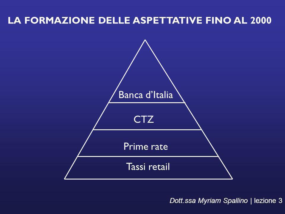 LA FORMAZIONE DELLE ASPETTATIVE FINO AL 2000 Dott.ssa Myriam Spallino | lezione 3 Banca dItalia CTZ Prime rate Tassi retail