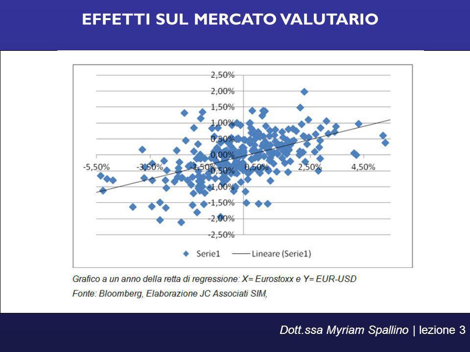 EFFETTI SUL MERCATO VALUTARIO Dott.ssa Myriam Spallino | lezione 3