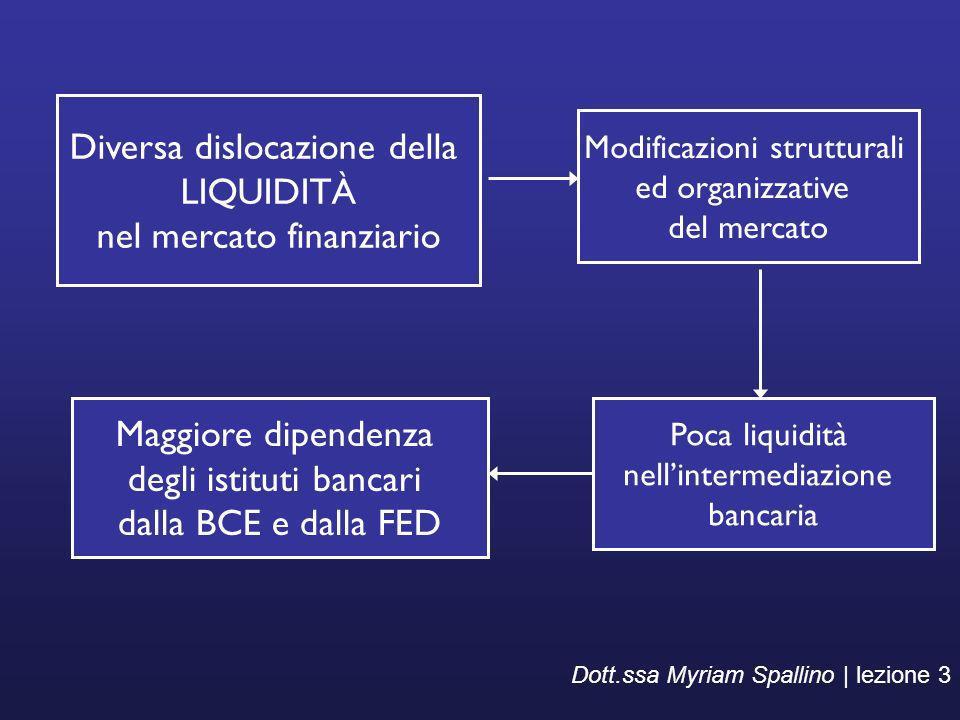 Modificazioni strutturali ed organizzative del mercato Dott.ssa Myriam Spallino | lezione 3 Maggiore dipendenza degli istituti bancari dalla BCE e dal