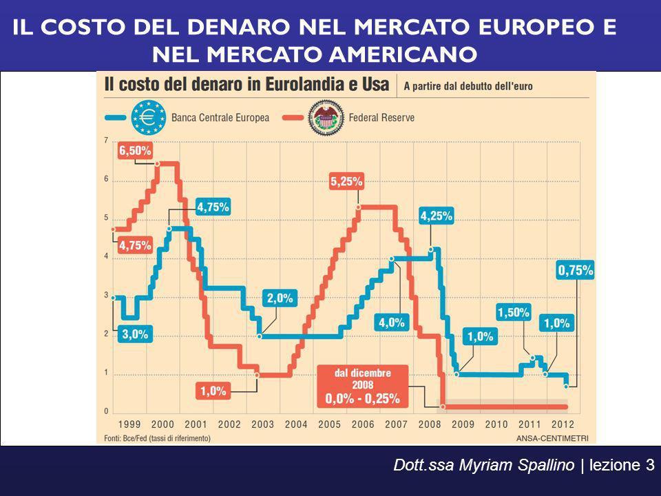 IL COSTO DEL DENARO NEL MERCATO EUROPEO E NEL MERCATO AMERICANO Dott.ssa Myriam Spallino | lezione 3