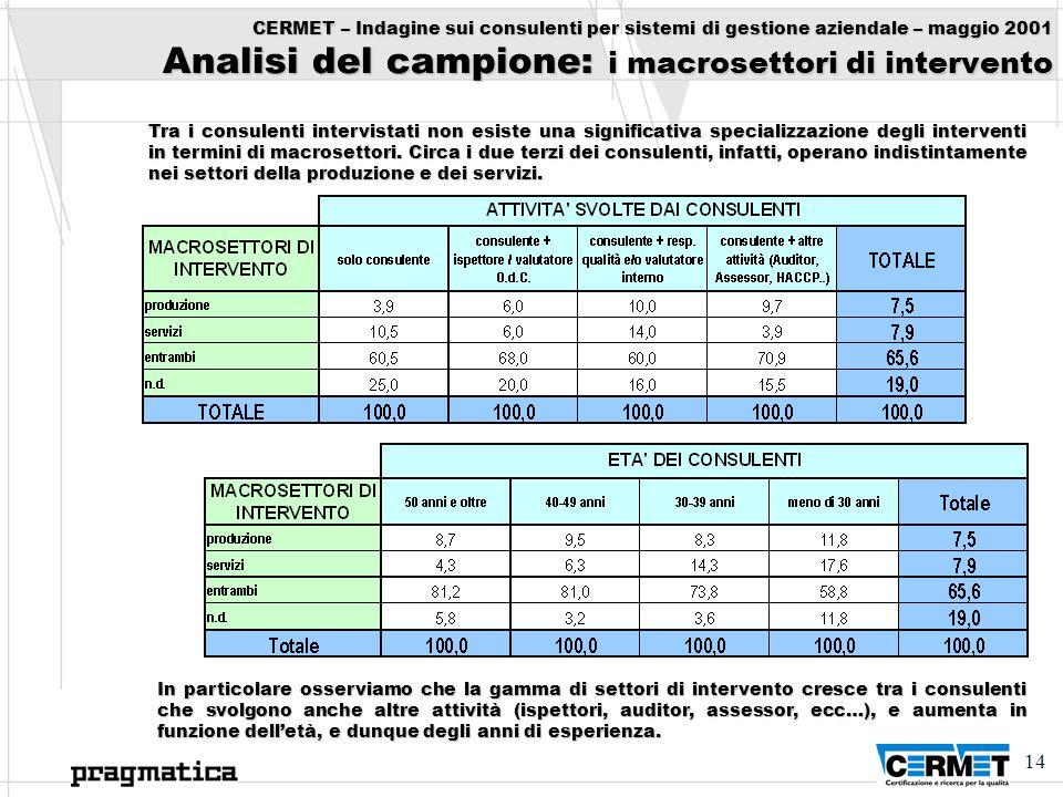 14 CERMET – Indagine sui consulenti per sistemi di gestione aziendale – maggio 2001 Analisi del campione: i macrosettori di intervento Tra i consulent