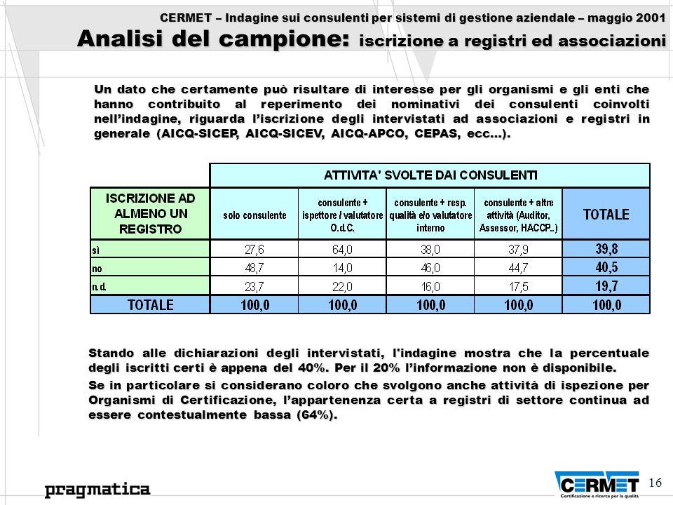 16 CERMET – Indagine sui consulenti per sistemi di gestione aziendale – maggio 2001 Analisi del campione: iscrizione a registri ed associazioni Un dat
