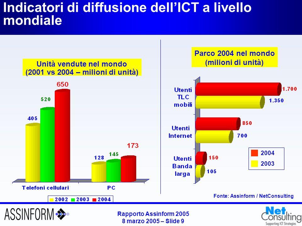Rapporto Assinform 2005 8 marzo 2005 – Slide 9 Indicatori di diffusione dellICT a livello mondiale Fonte: Assinform / NetConsulting Unità vendute nel