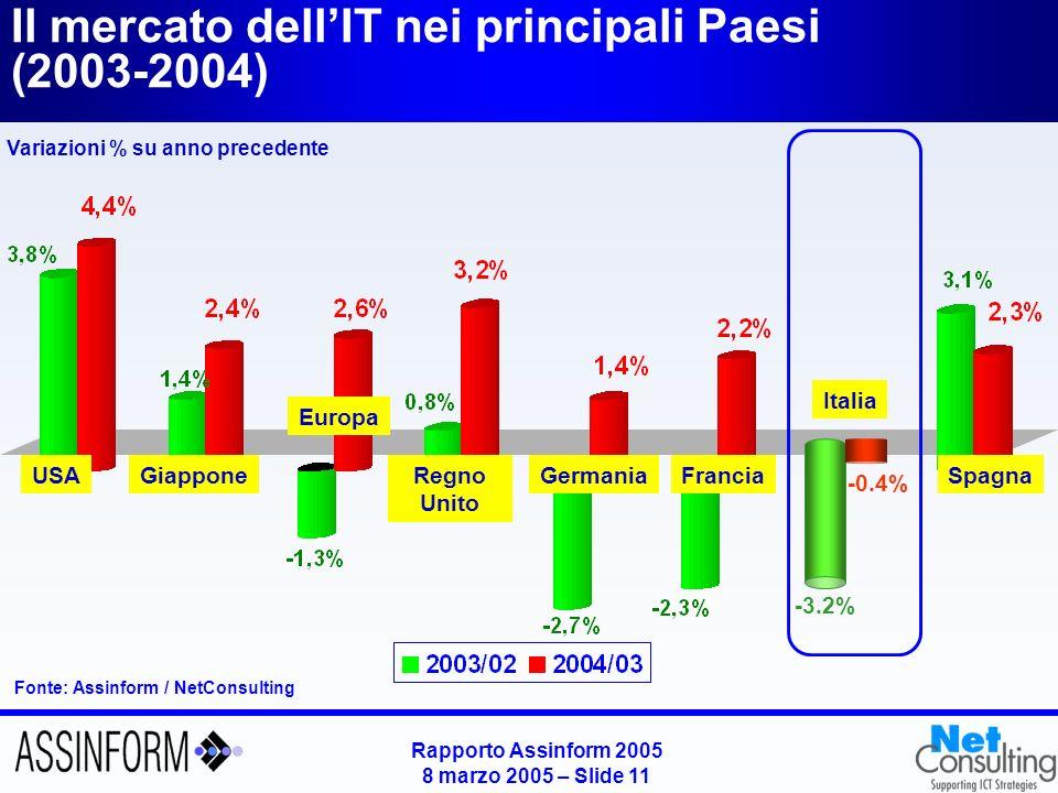 Rapporto Assinform 2005 8 marzo 2005 – Slide 11 Il mercato dellIT nei principali Paesi (2003-2004) Fonte: Assinform / NetConsulting USAGiappone Europa