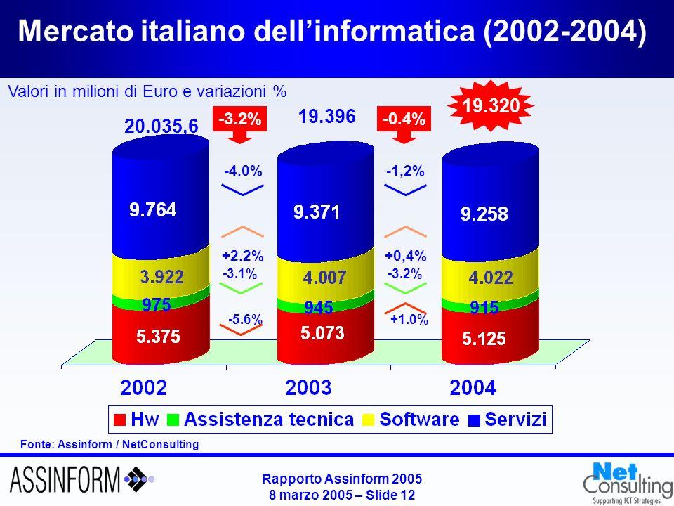 Rapporto Assinform 2005 8 marzo 2005 – Slide 12 Mercato italiano dellinformatica (2002-2004) Fonte: Assinform / NetConsulting Valori in milioni di Eur