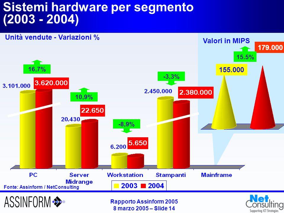 Rapporto Assinform 2005 8 marzo 2005 – Slide 14 155.000 179.000 15.5% Valori in MIPS Sistemi hardware per segmento (2003 - 2004) Unità vendute - Varia