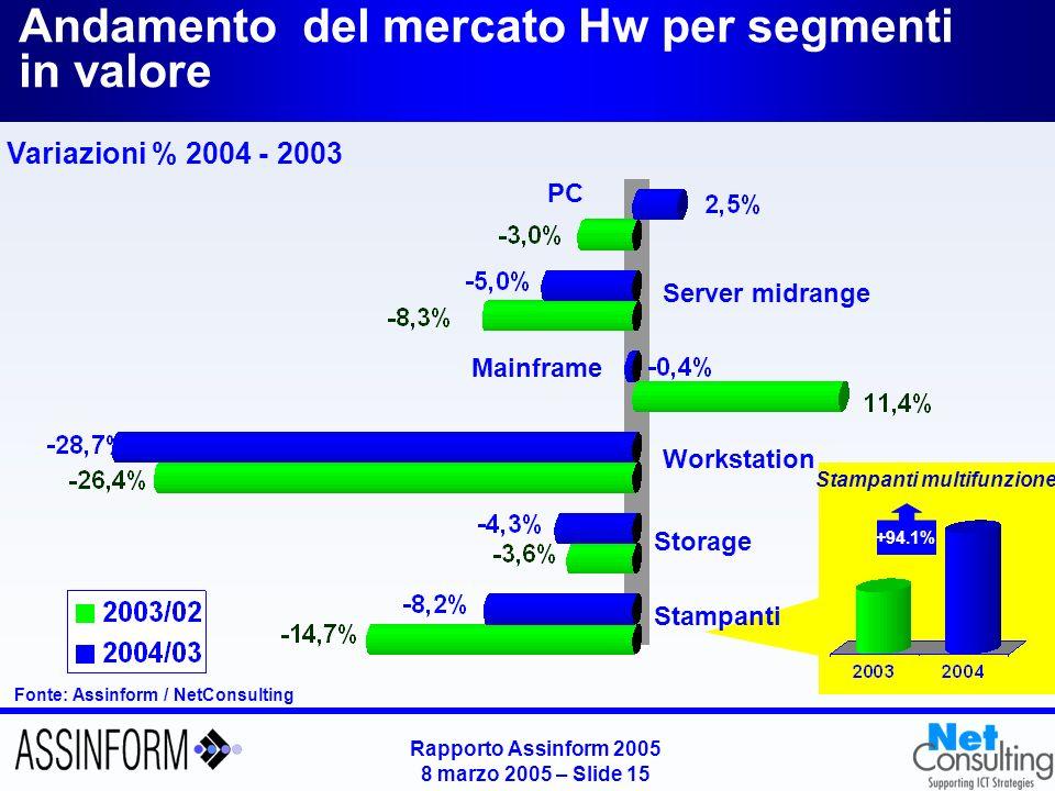 Rapporto Assinform 2005 8 marzo 2005 – Slide 15 +94.1% Stampanti multifunzione Andamento del mercato Hw per segmenti in valore PC Server midrange Main