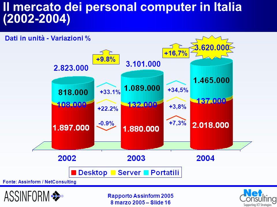 Rapporto Assinform 2005 8 marzo 2005 – Slide 16 Fonte: Assinform / NetConsulting Il mercato dei personal computer in Italia (2002-2004) Dati in unità