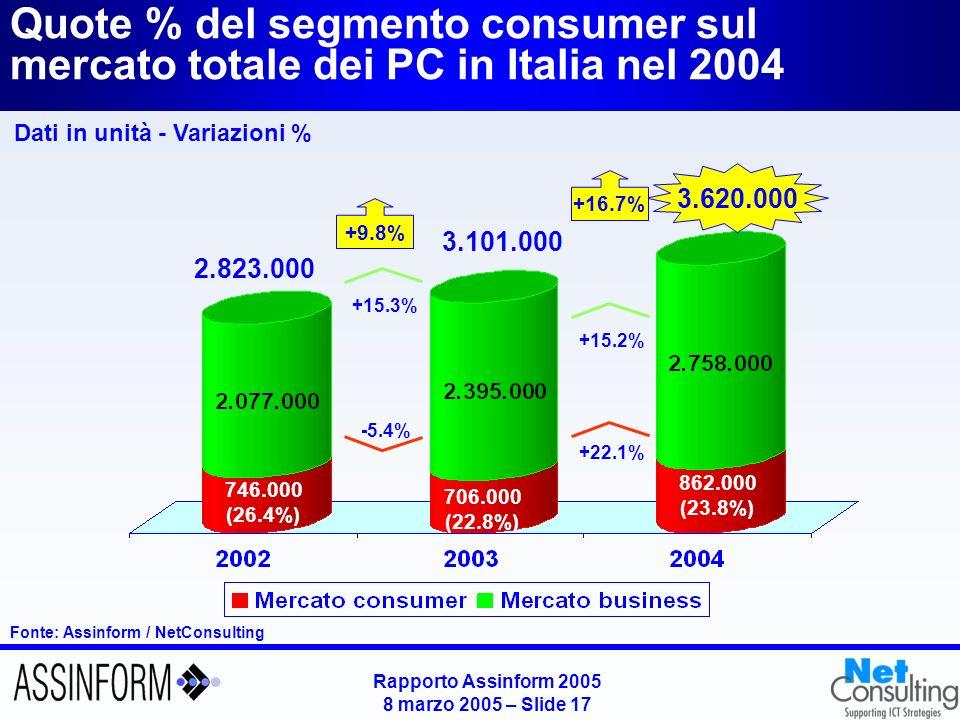Rapporto Assinform 2005 8 marzo 2005 – Slide 17 Quote % del segmento consumer sul mercato totale dei PC in Italia nel 2004 Fonte: Assinform / NetConsu