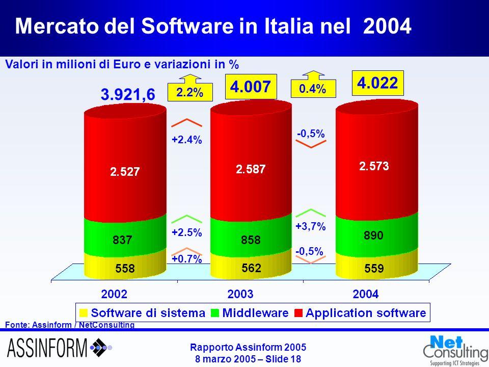 Rapporto Assinform 2005 8 marzo 2005 – Slide 18 Mercato del Software in Italia nel 2004 Fonte: Assinform / NetConsulting Valori in milioni di Euro e v