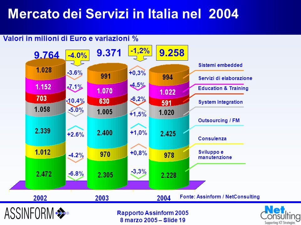 Rapporto Assinform 2005 8 marzo 2005 – Slide 19 Mercato dei Servizi in Italia nel 2004 Valori in milioni di Euro e variazioni % Fonte: Assinform / Net