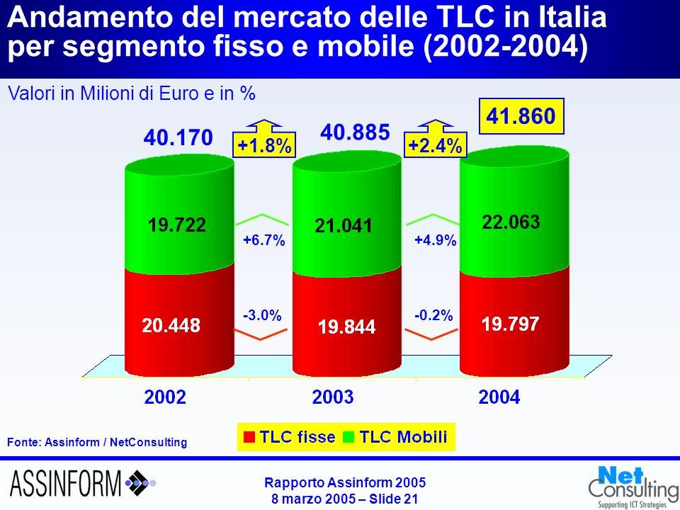 Rapporto Assinform 2005 8 marzo 2005 – Slide 21 Andamento del mercato delle TLC in Italia per segmento fisso e mobile (2002-2004) Fonte: Assinform / N
