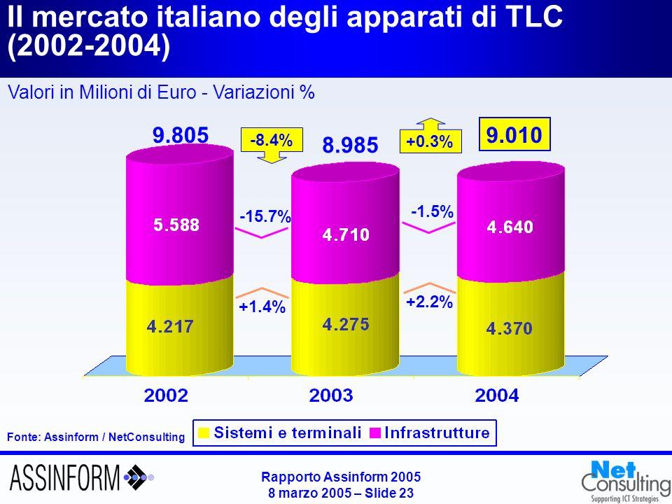 Rapporto Assinform 2005 8 marzo 2005 – Slide 23 Il mercato italiano degli apparati di TLC (2002-2004) Fonte: Assinform / NetConsulting Valori in Milio