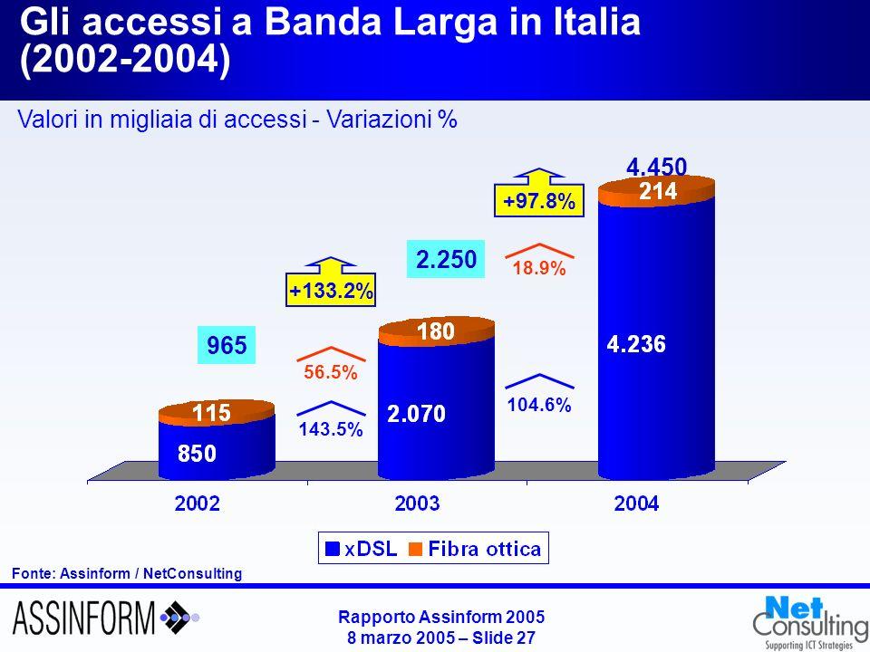Rapporto Assinform 2005 8 marzo 2005 – Slide 27 Gli accessi a Banda Larga in Italia (2002-2004) Fonte: Assinform / NetConsulting 965 2.250 4.450 143.5